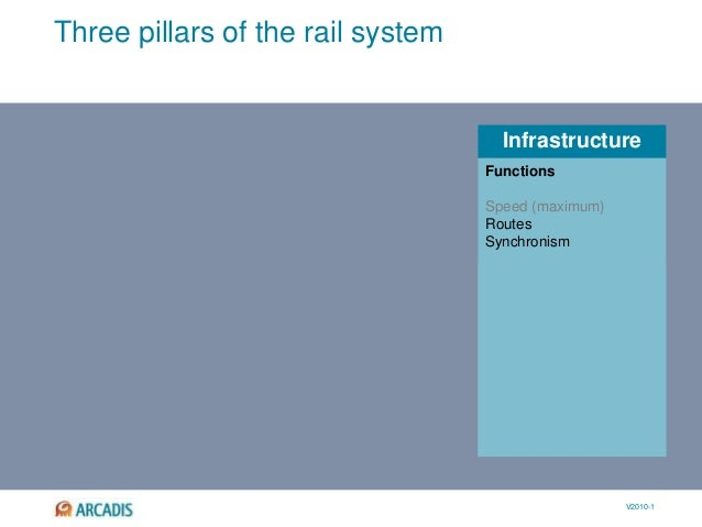 V2010-1 Infrastructure Three pillars of the rail system Speed (maximum) Routes Synchronism External constraints Environmen...