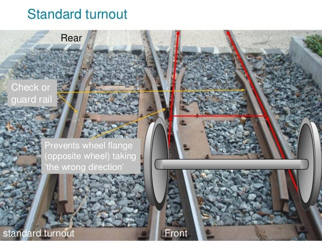 V2010-1 Standard turnout Front Rear Check or guard rail standard turnout Prevents wheel flange (opposite wheel) taking 'th...