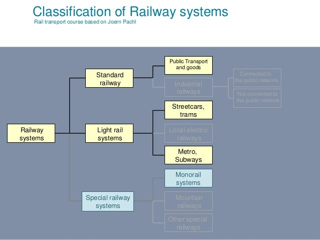 V2010-1 Classification of Railway systems Rail transport course based on Joern Pachl Public Transport and goods Industrial...