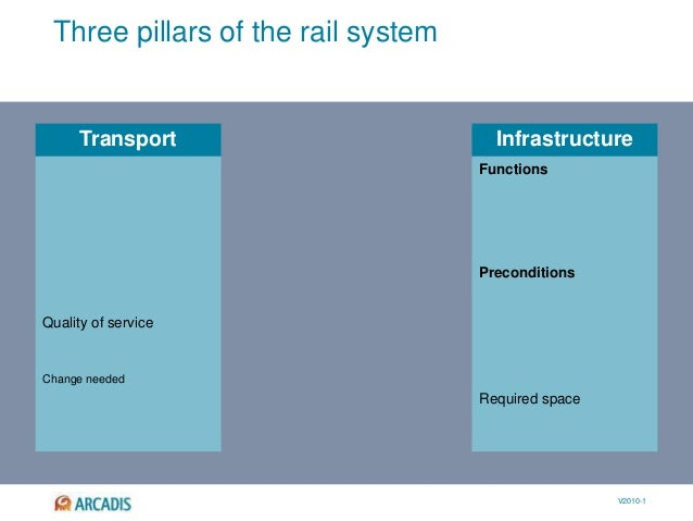 V2010-1 Transport Infrastructure Three pillars of the rail system Functions Preconditions Quality of service Change needed...