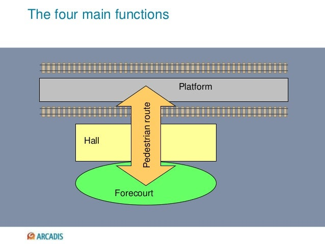 The four main functions Platform Hall Forecourt Pedestrianroute