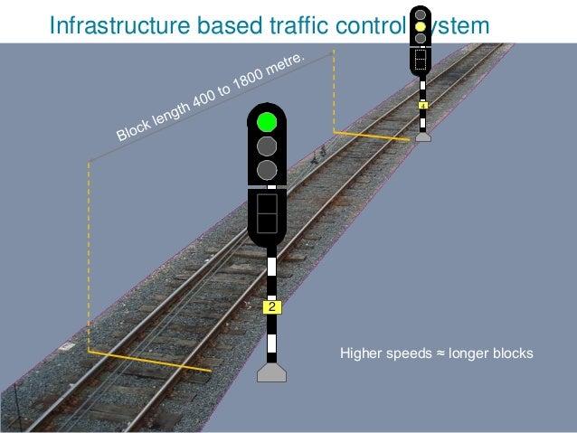 V2010-1 Infrastructure based traffic control system 4 2 Higher speeds ≈ longer blocks