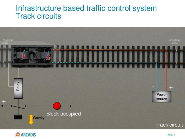 V2010-1 Infrastructure based traffic control system Track circuits Power source Relay + + - - Gravity Block occupied Insul...