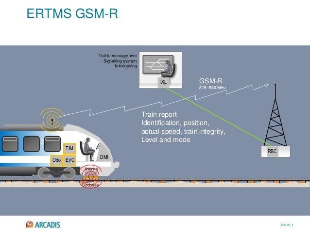V2010-1 ERTMS GSM-R 2 EVC TIM DMI Antenna RBC IXL Eurobalise Train report Identification, position, actual speed, train in...