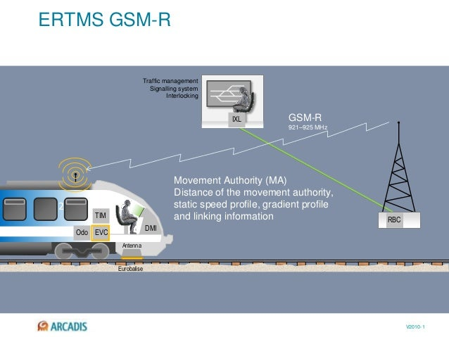 V2010-1 ERTMS GSM-R 2 EVC TIM DMI Antenna RBC IXL Eurobalise Movement Authority (MA) Distance of the movement authority, s...