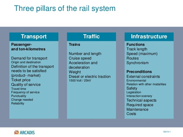 V2010-1 Transport Traffic Infrastructure Three pillars of the rail system Passenger- and ton-kilometres Demand for transpo...