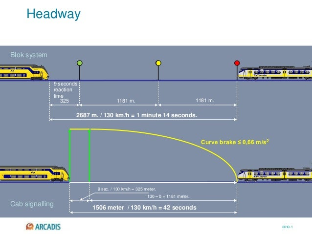 2010-1 Headway 1181 m.1181 m. 9 seconds reaction time 325 2687 m. / 130 km/h = 1 minute 14 seconds. 130 – 0 = 1181 meter. ...
