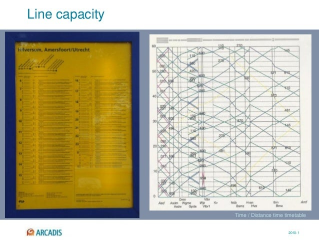 2010-1 Line capacity Time / Distance time timetable