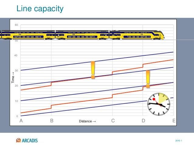 2010-1 0 10 20 30 40 50 60 Distance → Time→ A B C D E Line capacity