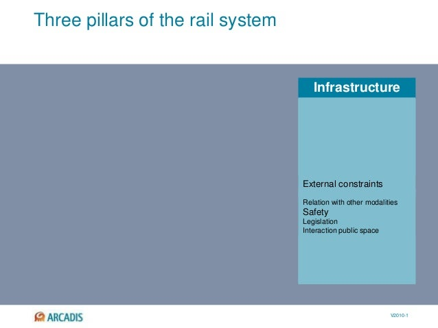 V2010-1 Infrastructure Three pillars of the rail system Functions Preconditions Track length Speed (maximum) Routes Synchr...