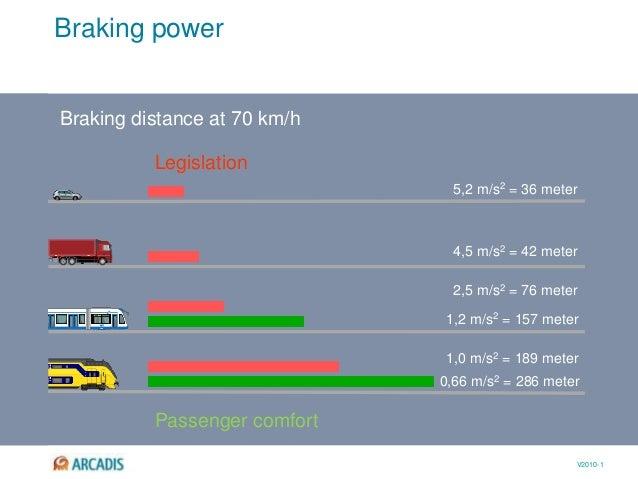 V2010-1 Braking power 5,2 m/s2 = 36 meter 2,5 m/s2 = 76 meter 4,5 m/s2 = 42 meter 1,0 m/s2 = 189 meter 1,2 m/s2 = 157 mete...
