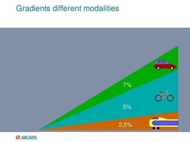 Gradients different modalities 7% 5% 2,5%
