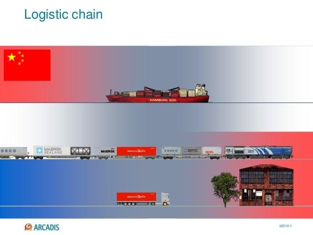V2010-1 Logistic chain