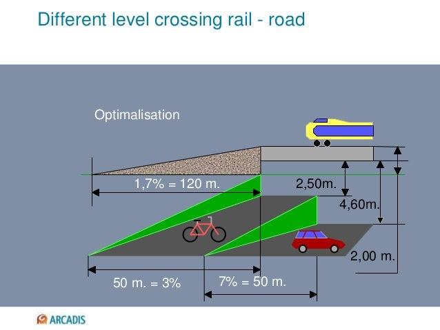 Different level crossing rail - road Optimalisation 1,7% = 120 m. 2,50m. 4,60m. 7% = 50 m.50 m. = 3% 2,00 m.