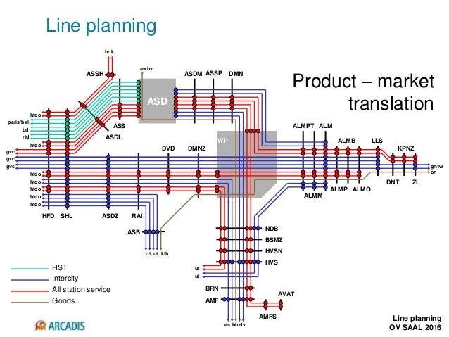 V2010-1 Line planning Line planning OV SAAL 2016 ASD WP ASB RAIASDZHFD SHL ASDL ASSH ASS ASDM ASSP DMN DVD DMNZ HVS HVSN N...
