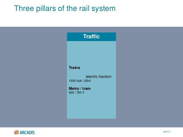 V2010-1 Traffic Three pillars of the rail system Trains electric traction 1500 Volt / 25kV Metro / tram 600 / 750 V