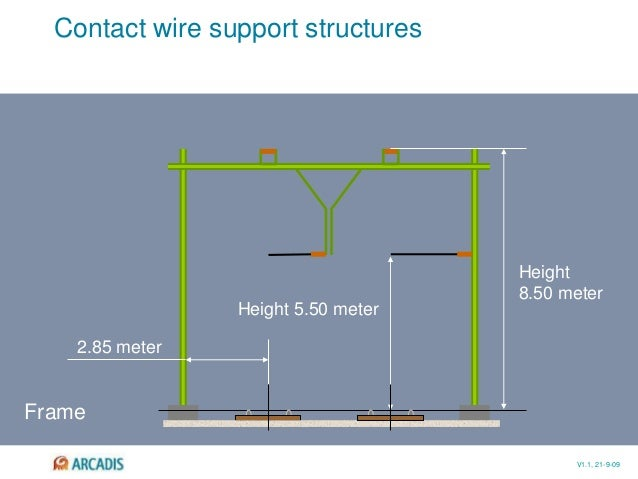 V1.1, 21-9-09 Contact wire support structures Frame 2.85 meter Height 5.50 meter Height 8.50 meter