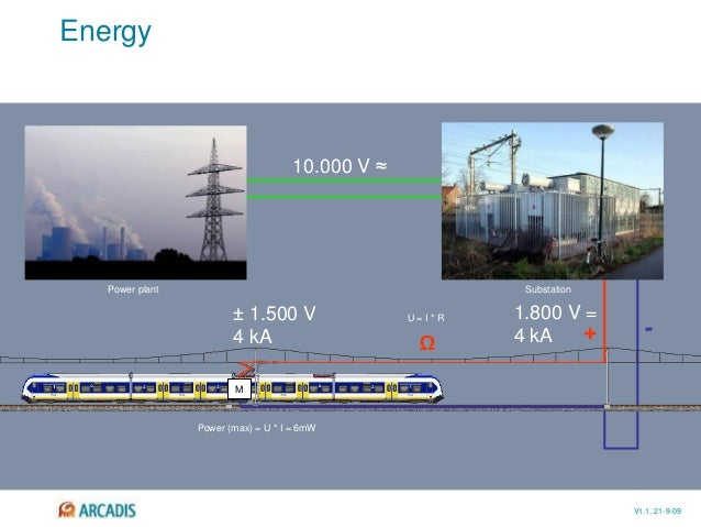V1.1, 21-9-09 Energy 10.000 V ≈ 1.800 V = 4 kA + - Ω ± 1.500 V 4 kA M U = I * R Power (max) = U * I = 6mW Power plant Subs...