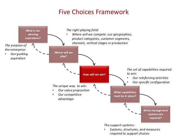 Five Choices Framework What is our winning aspirations? Where will we play? How will we win? What capabilities must be in ...