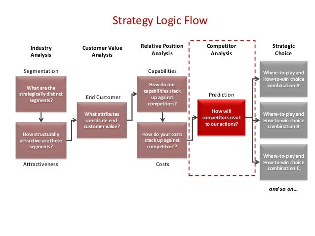 Strategy Logic Flow What are the strategically distinct segments? How structurally attractive are these segments? Segmenta...