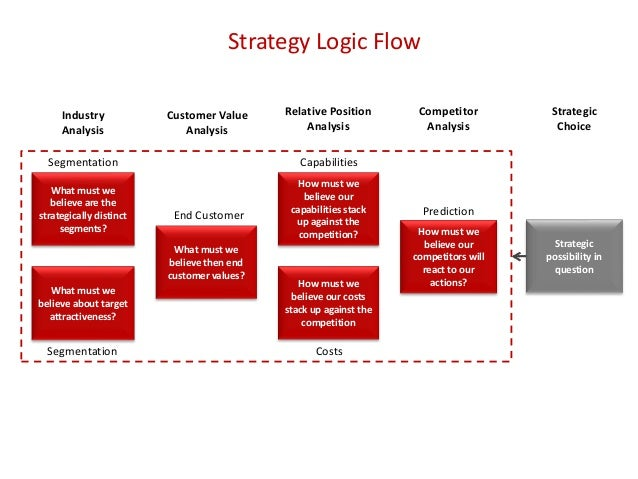Strategy Logic Flow What must we believe are the strategically distinct segments? What must we believe about target attrac...