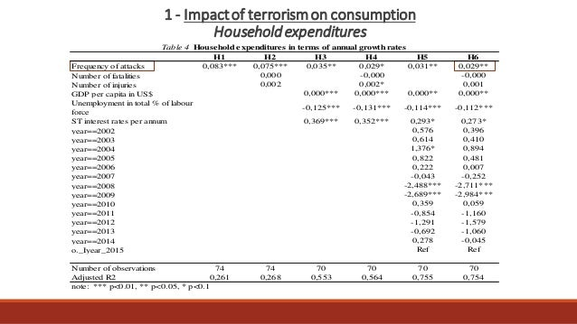 Master thesis terrorism