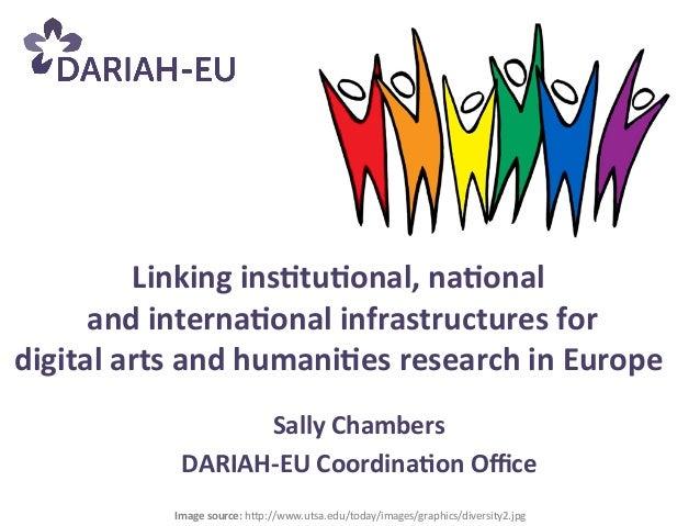 Sally Chambers  DARIAH-‐EU Coordina9on Office  Linking ins9tu9onal, na9onal   and interna9onal infrastructures ...