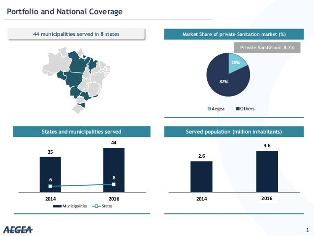 Portfolio and National Coverage 1 Served population (million inhabitants)States and municipalities served Market Share of ...
