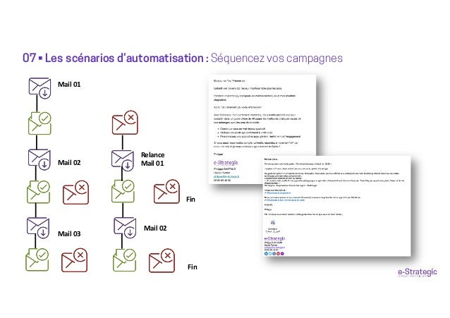 07 • Les scénarios d'automatisation : Séquencez vos campagnes Mail 01 Relance Mail 01Mail 02 Mail 03 Fin Mail 02 Fin