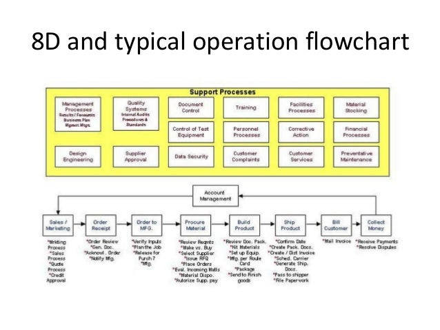how-to-solve-problems-or-at-least-try-with-8d-26-638  D Process Flow Diagram on pfmea process flow, fmea process flow, 5s process flow, dmaic process flow,