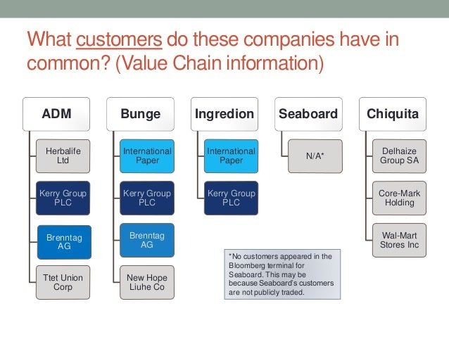 kerry group value chain Stéphane alby group vp - multi-functional business services transformation at kerry group plc location london, united kingdom industry food & beverages.