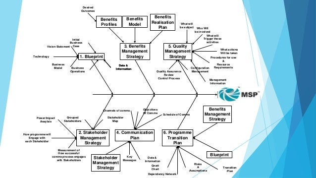 Process of managing successful programs stakeholder identification msp malvernweather Image collections