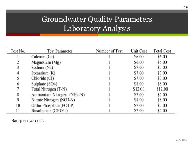 Macedo et al 2015 irrigation groundwater quality for for Soil quality parameters