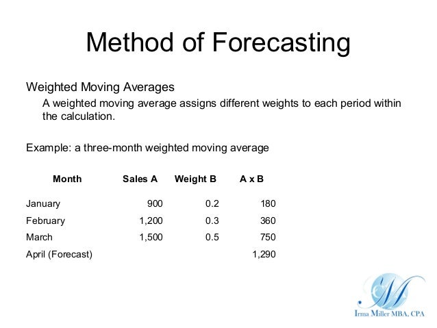 calculate a forecast using a three period weighted moving average Ft= forecast for time periodmoving average: a moving average forecast uses a number of the most recent actual data values in generating a forecast the weighted moving average forecast iswma3 = 30.