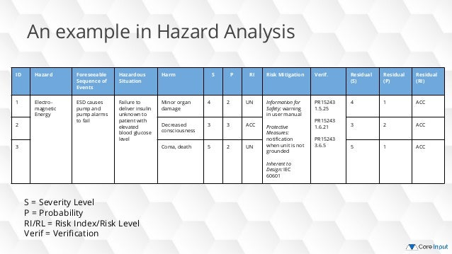 Risk management presentation public 6 an example in hazard analysis pronofoot35fo Images