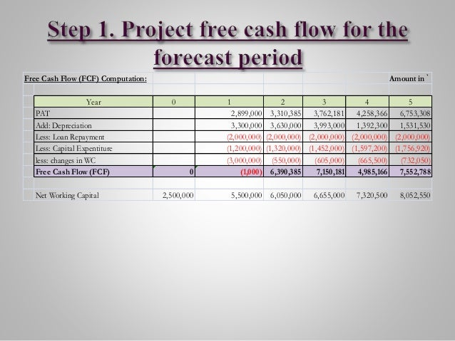 free cash flows example