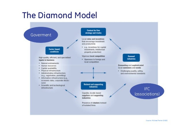 nigeria porter diamond model Managerial ownership and performance of listed non-financial firms in nigeria olufemi bodunde obembe related an empirical study based on porter's diamond model.