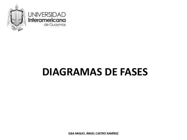 DIAGRAMAS DE FASES QBA MIGUEL ÁNGEL CASTRO RAMÍREZ