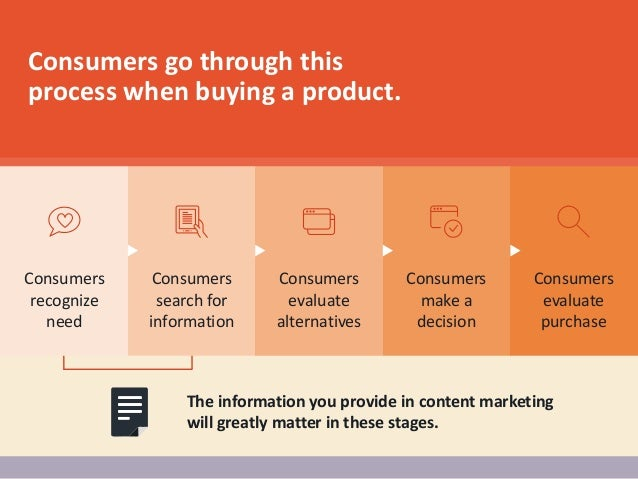 Consumers recognize need Consumers search for information Consumers evaluate alternatives Consumers make a decision Consum...