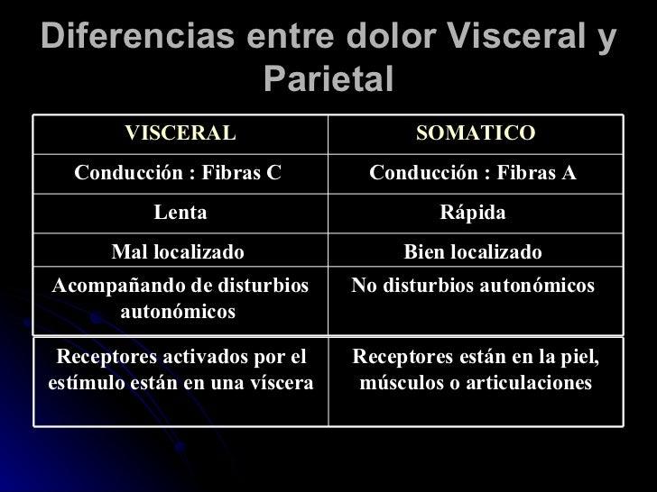 Diferencias entre dolor Visceral y Parietal No disturbios autonómicos   Acompañando de disturbios autonómicos   Bien local...