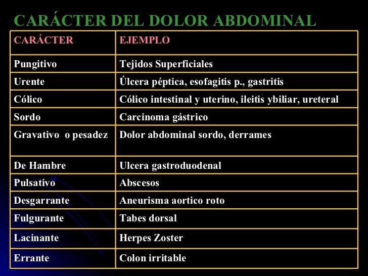 CARÁCTER DEL DOLOR ABDOMINAL Herpes Zoster Lacinante Tabes dorsal Fulgurante Aneurisma aortico roto Desgarrante Colon irri...