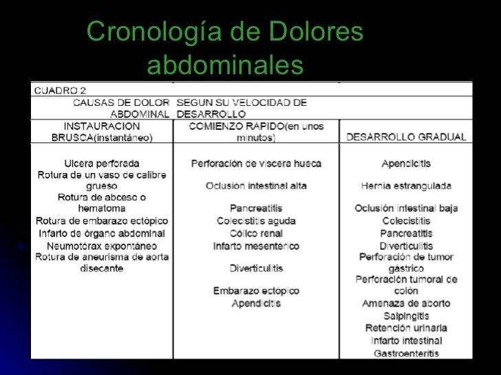 Cronología de Dolores abdominales