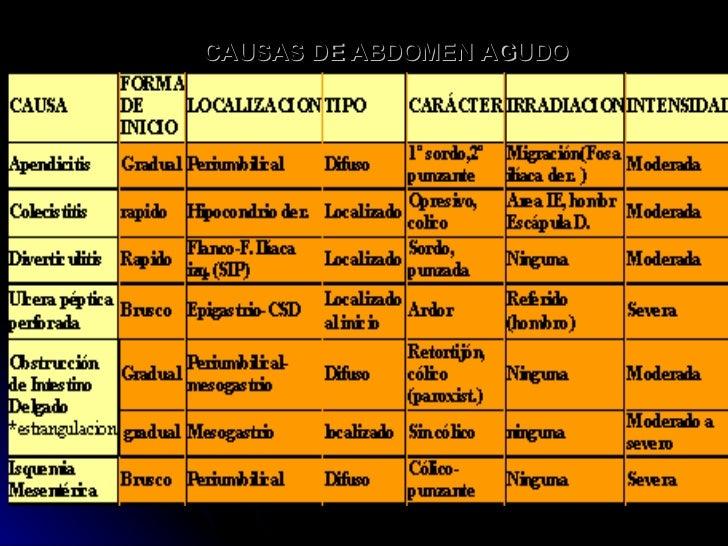 CAUSAS DE ABDOMEN AGUDO