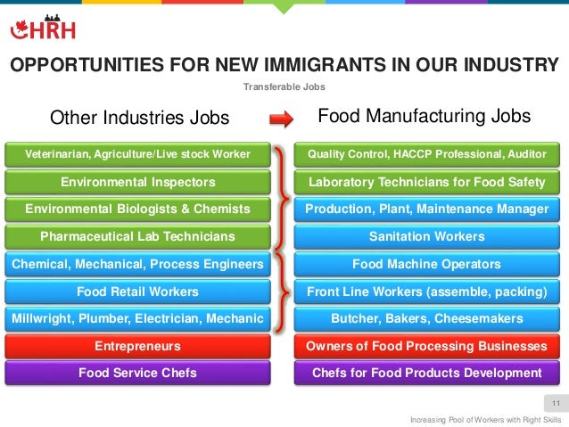 Other Industries Jobs Food ...