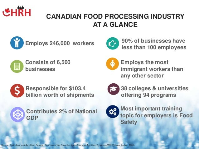 Ready To Eat And Other Products One Of The Largest Subsectors 05; 5.  Employs 246,000 Workers CANADIAN FOOD PROCESSING ...