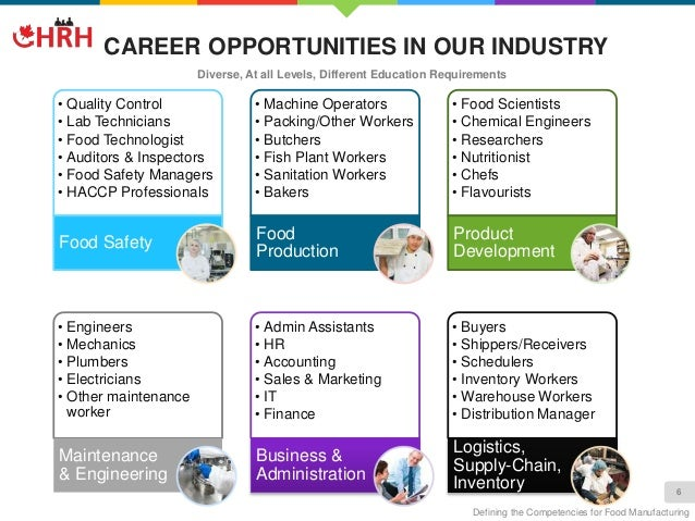 6. CAREER OPPORTUNITIES IN OUR INDUSTRY U2022 Quality Control U2022 Lab Technicians  U2022 Food ...