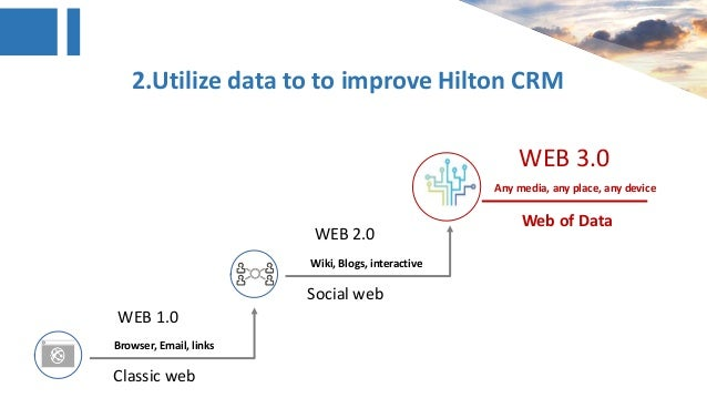 hilton hotel crm case study Video: hotel management case study: swot analysis of hilton hotels every hotel brand comes with their own strengths and weaknesses this lesson will take a look at the strengths, weaknesses.