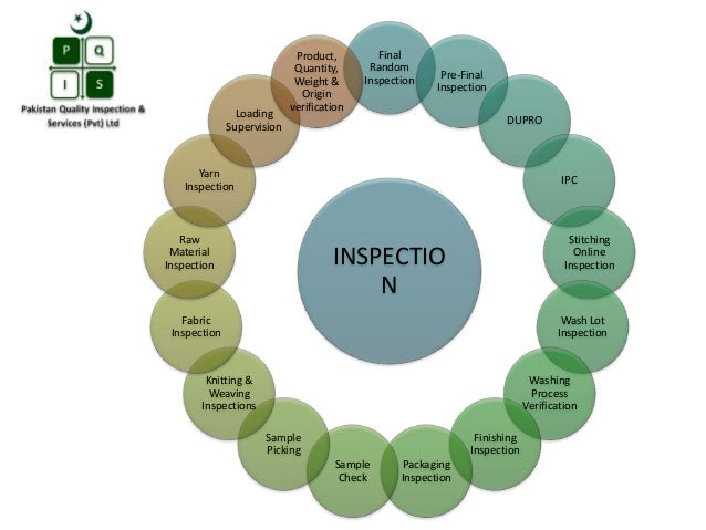INSPECTIO N Final Random Inspection Pre-Final Inspection DUPRO IPC Stitching Online Inspection Wash Lot Inspection Washing...