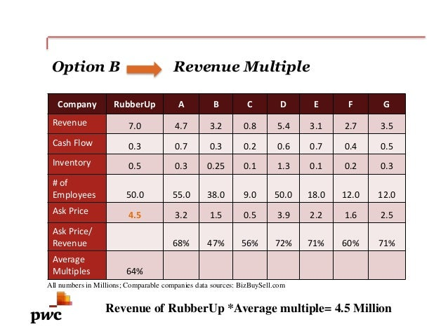 pwc case analysis 71 financial statement analysis  c aclc case statistics for the period of review  in-camera minutes and that pwc was advised that such minutes could be made.