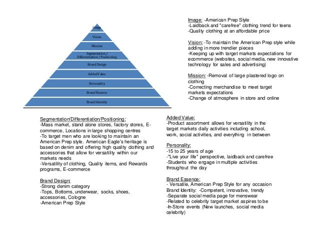 positioning differentiation brand triangle An overview of marketing positioning, differentiation, and value proposition.